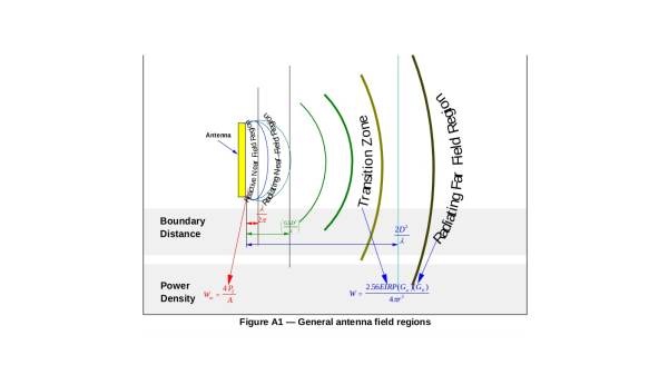 figure A1 - General antenna field regions